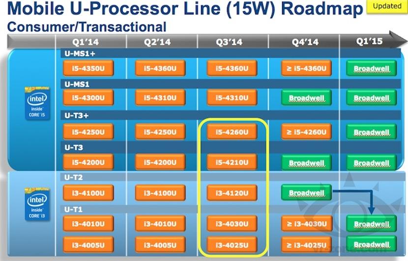 MACBOOK AIR La hoja de ruta de Intel deja en incertidumbre la actualización de los procesadores para los Mac de Apple en 2014